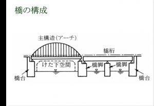 橋の構造イラスト