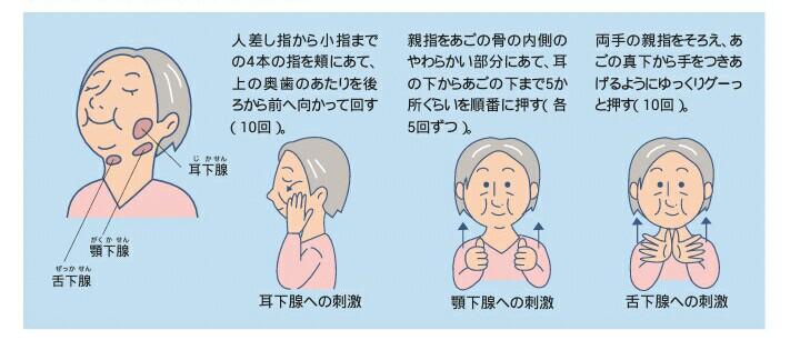 唾液腺マッサージのやり方