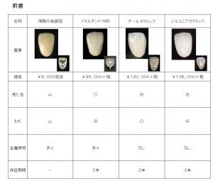 前歯のかぶせ物の種類と治療費