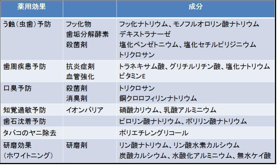 歯磨剤の成分と薬用効果の表