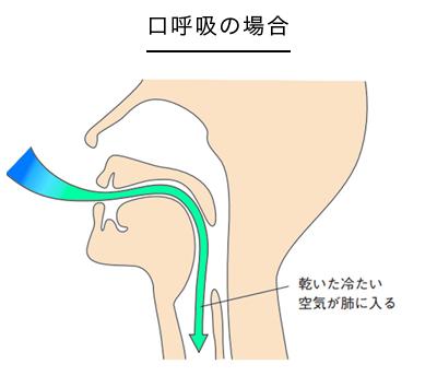 口呼吸のイラスト
